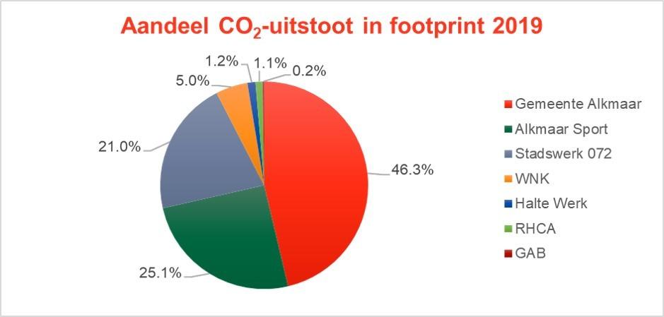actueel CO2 uitstoot gemeente Alkmaar