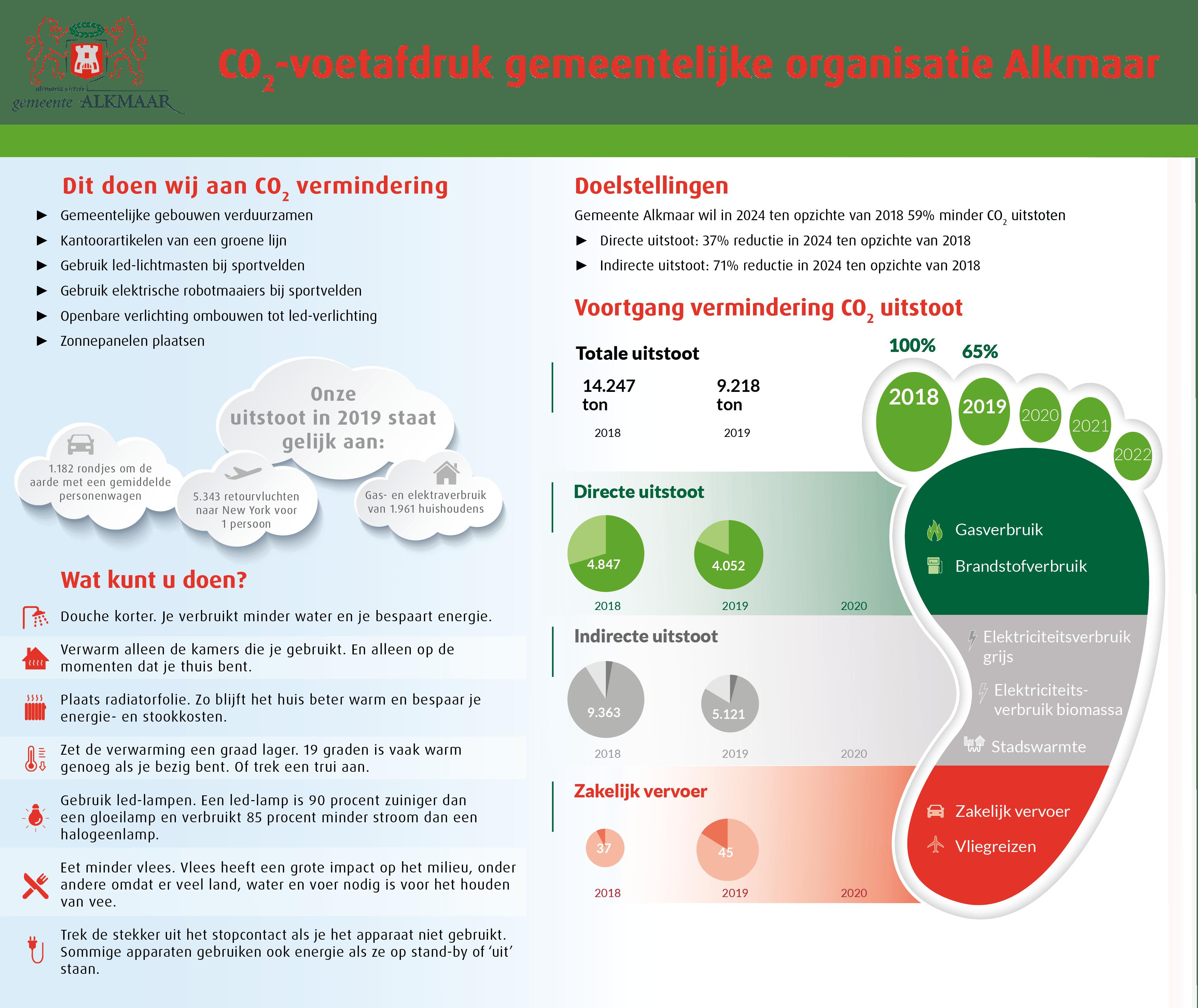 Infographic co2 uitstoot
