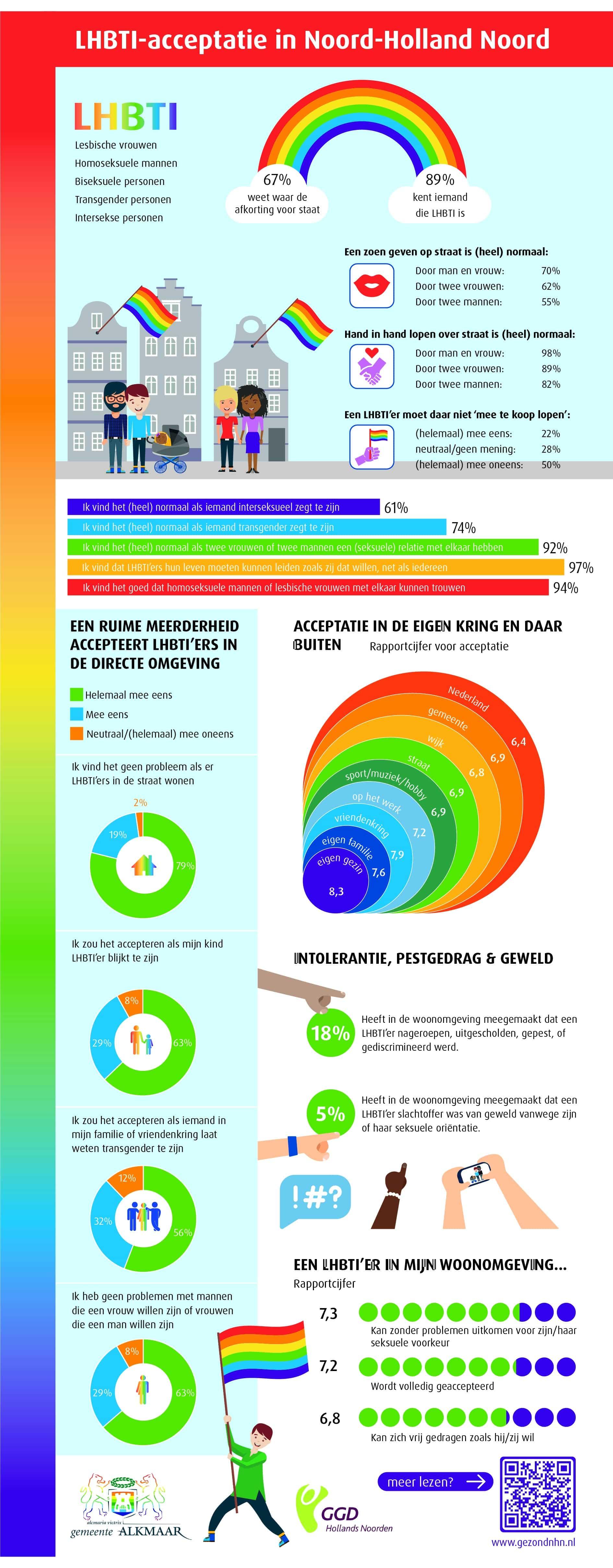 Infographic LHBTI-acceptatie in Noord Holland Noord