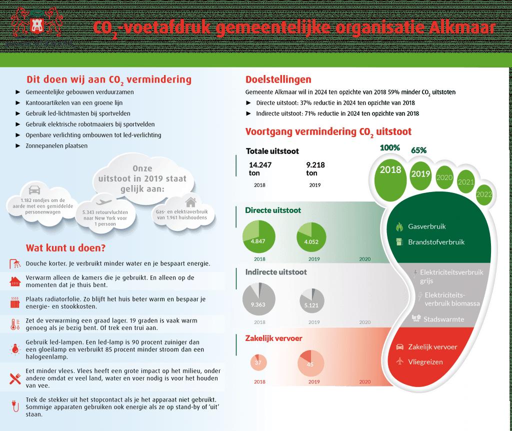 Infographic van ecologische voetafdruk gemeente Alkmaar