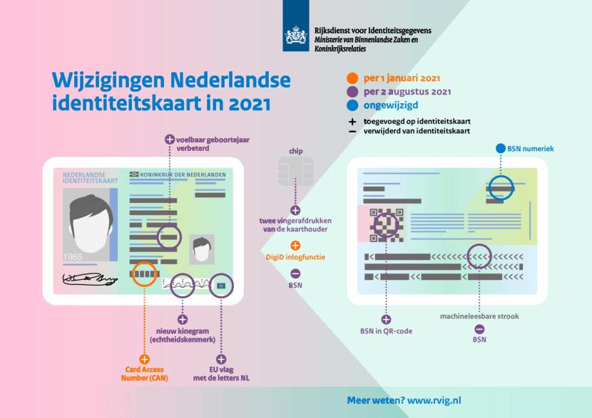 infographic met daarop de wijzigingen die er zijn met de nieuwe id-kaart